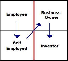 Cash flow Quadrant to Wealth